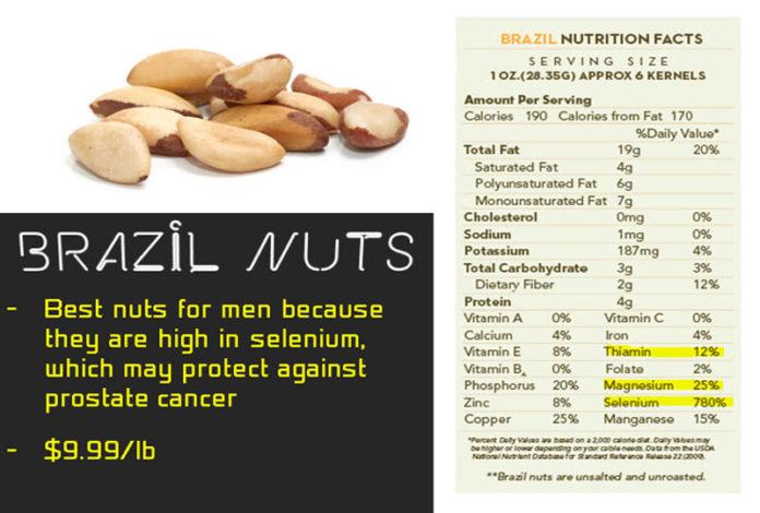 thông tin thú vị về hạt quả hạch brazil