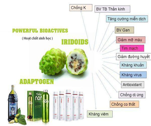 Giảm cân tuyệt vời và chống lại bệnh tiểu đường với trái nhàu