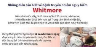 BỆNH WHITMORE LÀ GÌ VÀ NHỮNG ĐIỀU CẦN BIẾT
