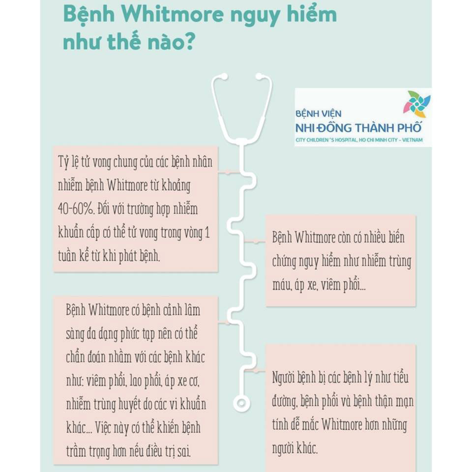 Bệnh whitmore lây qua đường nào có chữa được không ?