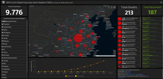 Virus corona Website theo dõi trực tiếp mọi diễn biến, cập nhật lập tức dữ liệu trên toàn cầu.
